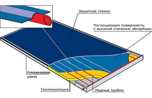 Как и из чего сделать дома солнечную батарею