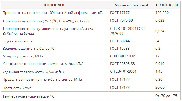 Характеристики продукции Техноплекс
