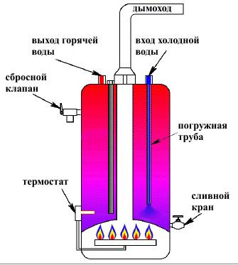 Что такое газовая колонка
