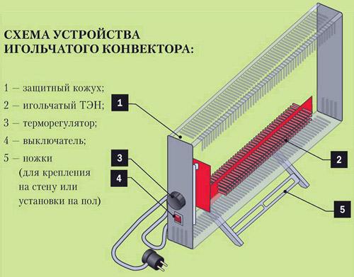 Конвекторный обогреватель для дома или дачи: отзывы, характеристики, критерии выбора и цены
