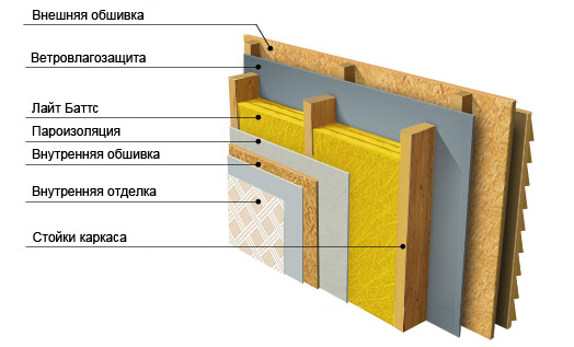Изоляция каркасных стен