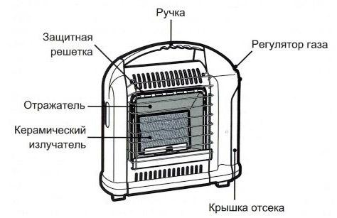 Конструкция обогревателя