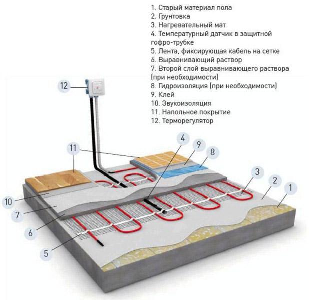 Конструкция электрообогрева