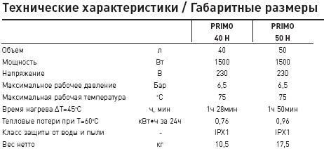 Нагреватели серии Primo
