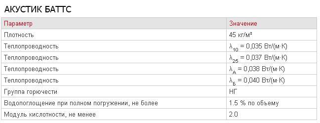 Плиты Акустик Баттс