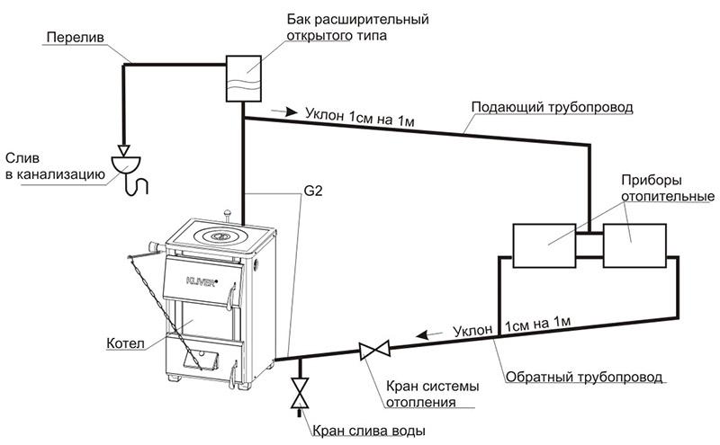 Пример открытого отопления