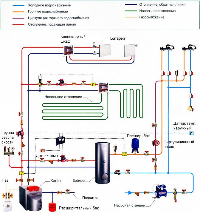 Система с газовым котлом