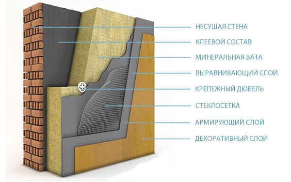 Схема монтажа минераловатных плит