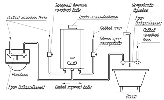 Схема установки колонки