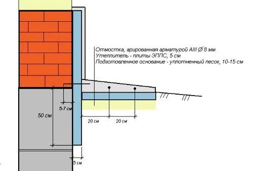 Схема утепления плитами ЭППС
