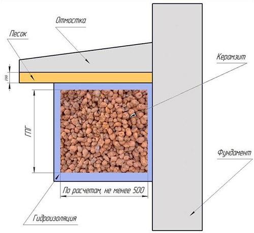 Теплоизоляция при помощи керамзита