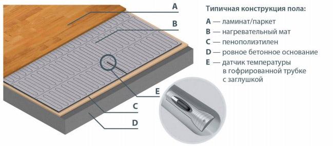 Типичная конструкция теплого пола