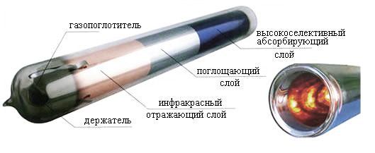Вакуумный солнечный коллектор принцип работы