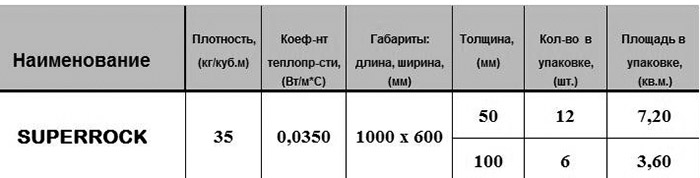 Каменная вата Rockwool: отзывы, технические характеристики и область применения, цены