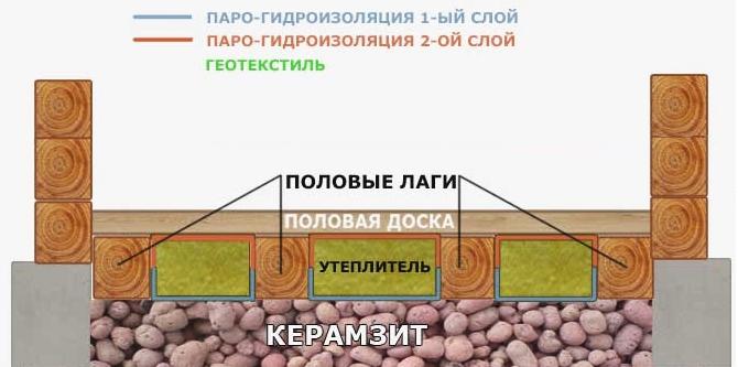 Засыпка керамзита