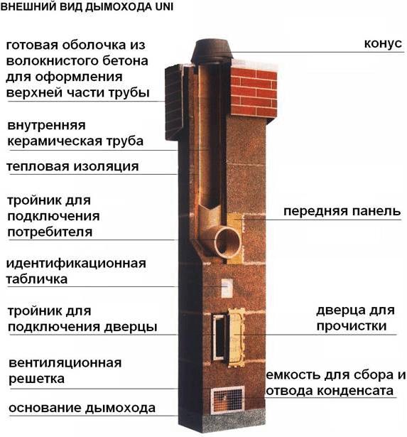 Керамическая конструкция
