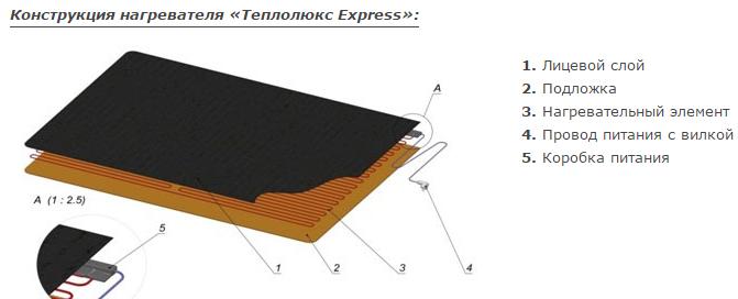 Конструкция Теплолюкс Express