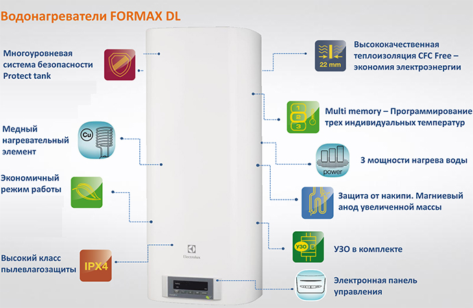 Модель Formax