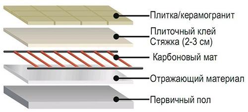 Монтаж карбонового мата