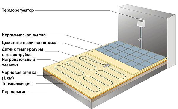 Монтаж нагревательного кабеля