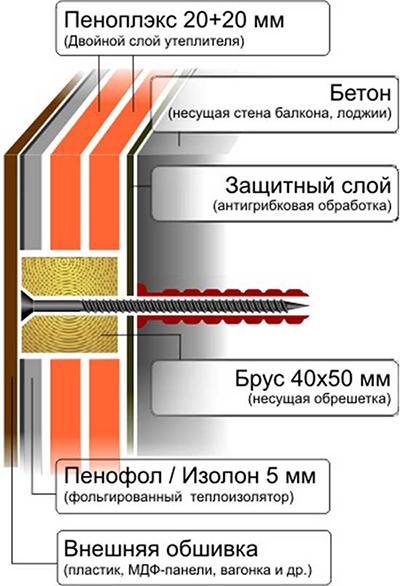 Монтаж пенонолистироловых плит