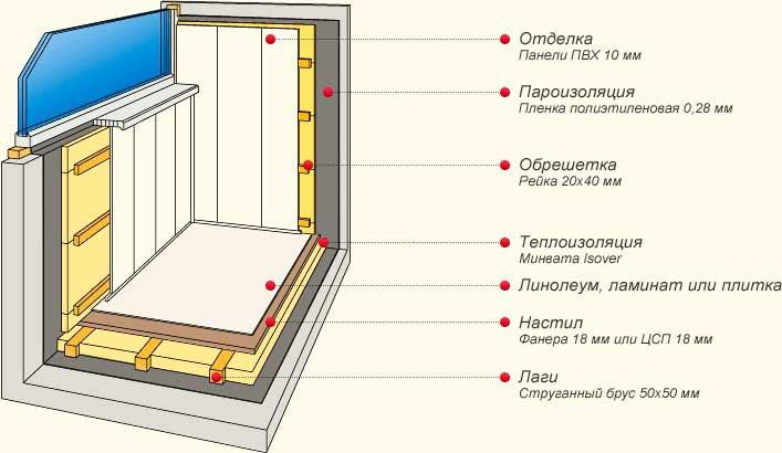 Паро- и теплоизоляция балкона