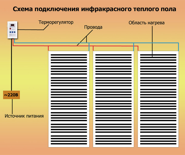 Подключение ИК-пола