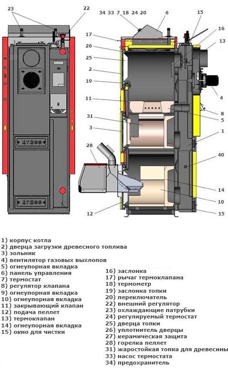 Пример комбинированного оборудования