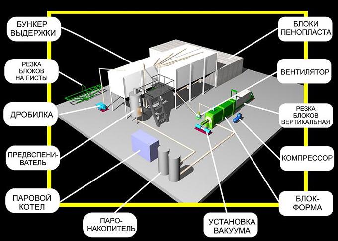 Производственные этапы