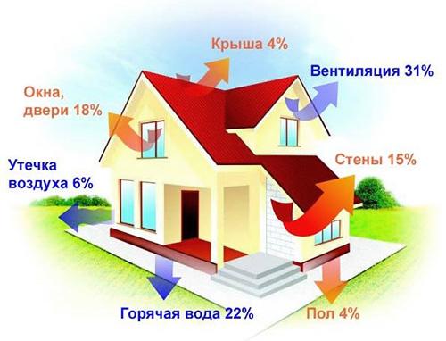 Распределение потерь энергии
