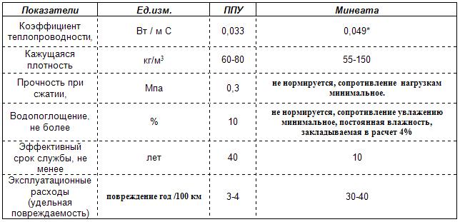 Сравнение минваты и ППУ