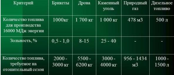 Сравнение расхода разных видов топлива