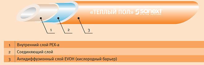 Схема РЕХ-трубы