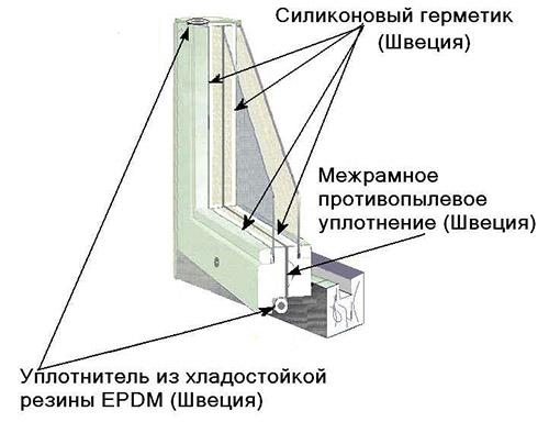 Схема монтажа уплотнителей