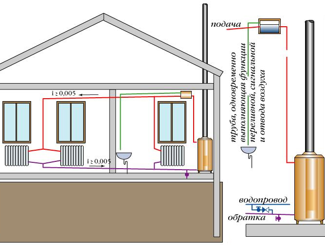 Схема обогрева дома