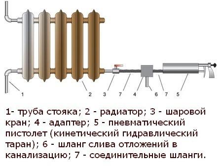 Схема прочистки