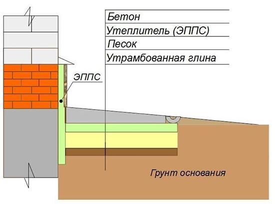 Схема укладки ППС