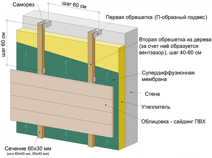 Схема укладки пенопласта