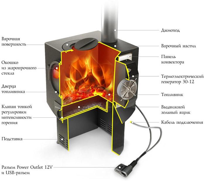 Печь Индигирка производства Термофор: отзывы, характеристики, преимущества и недостатки, цена