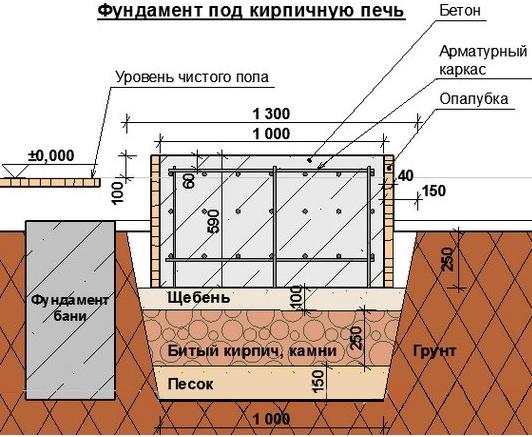 Схема устройства фундамента