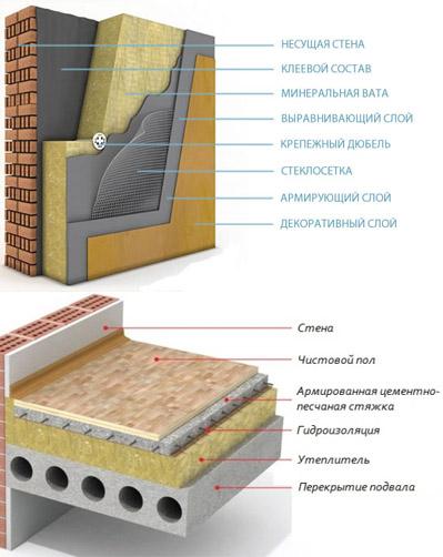 Схема утеплительного пирога