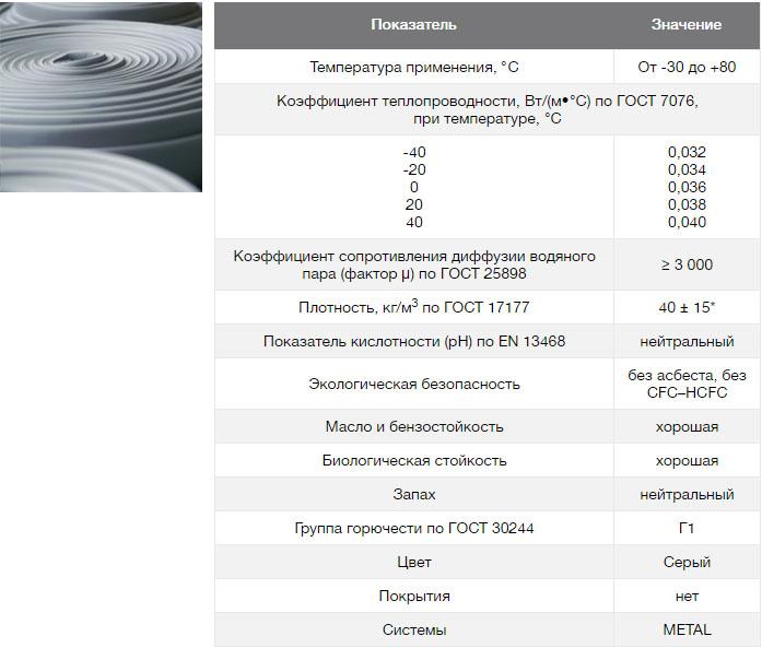 K-flex теплоизоляция из вспененного каучука, характеристики разных серий и цены