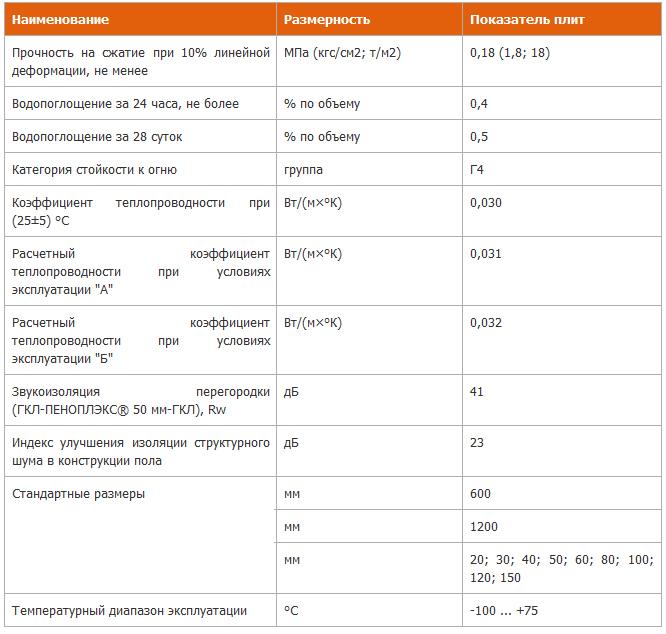 Технические параметры плит