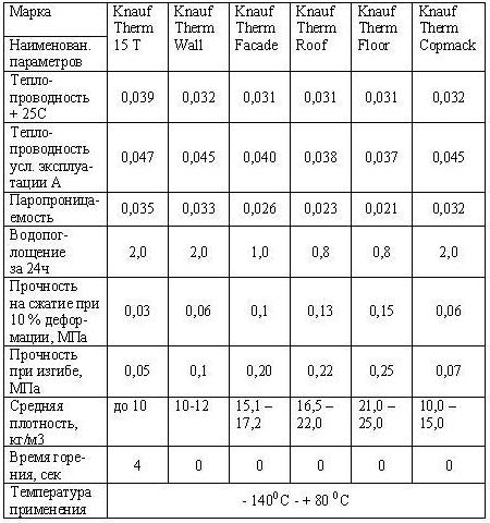 Технические параметры разных серий