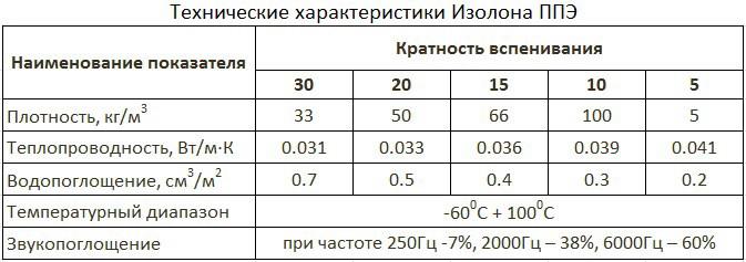 Изолон ППЭ: технические характеристики, где применяется, критерии выбора и цены