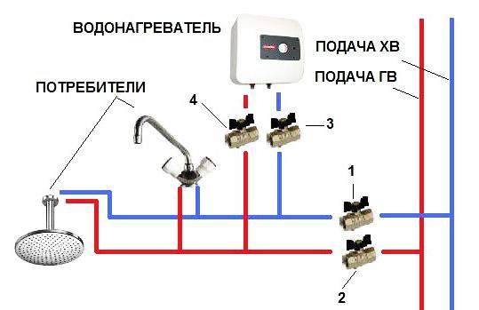 Установка нагревателя