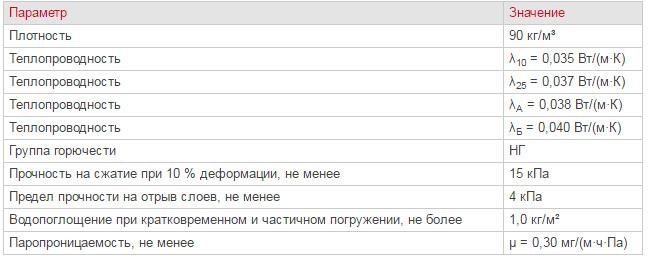 Утеплитель Венти Баттс