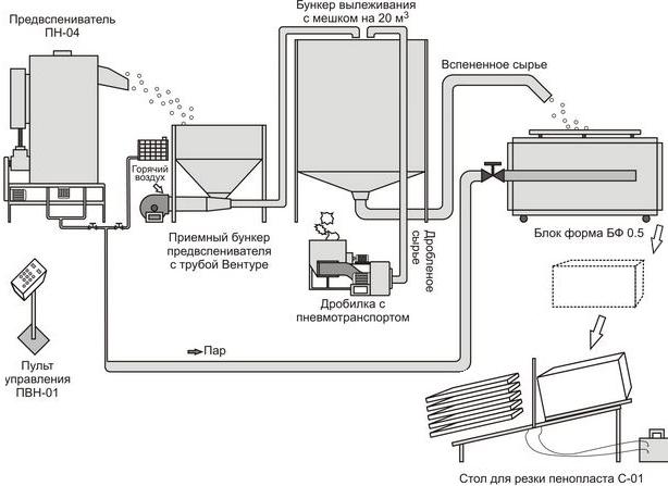 Как переработать отходы пенополиуретана в домашних условиях
