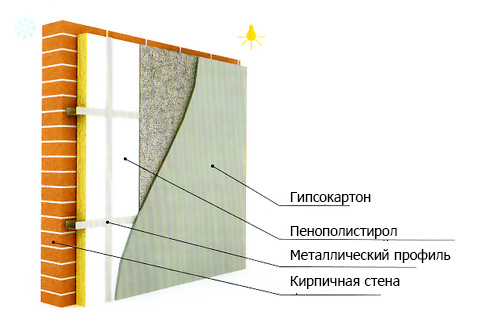 Внутренняя изоляция стен