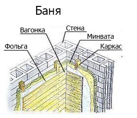 Изоляция керамзитобетонной постройки